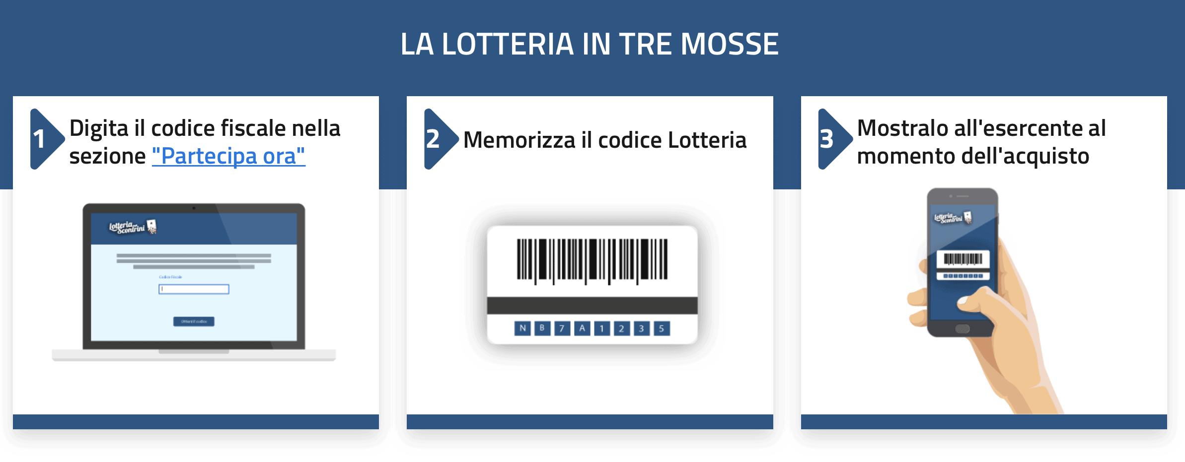 Kassenbon-Lotterie Italien